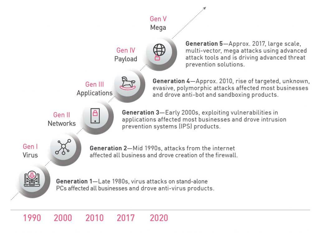 Gen V infographic