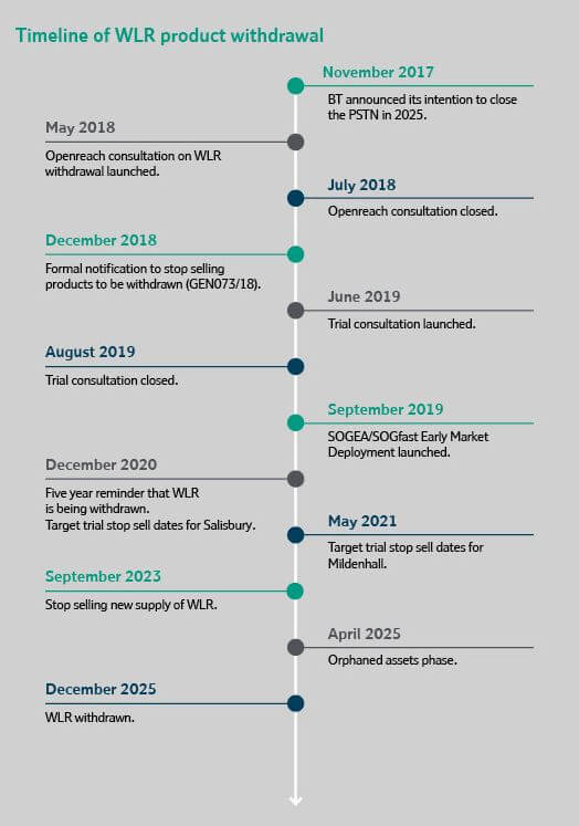 Withdrawal of WLR